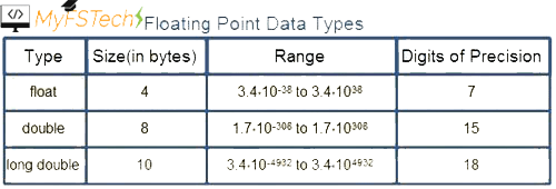 Float Data Types